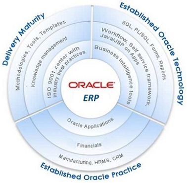 Oracle Services Picture